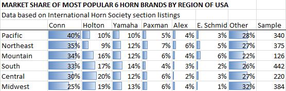 brand market share by region 2016